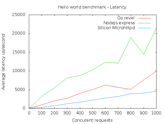 Hello World benchmark results